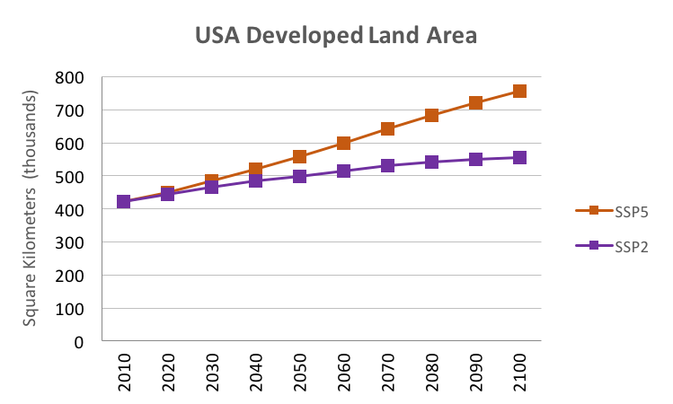 Developed Land Area CONUS Plot