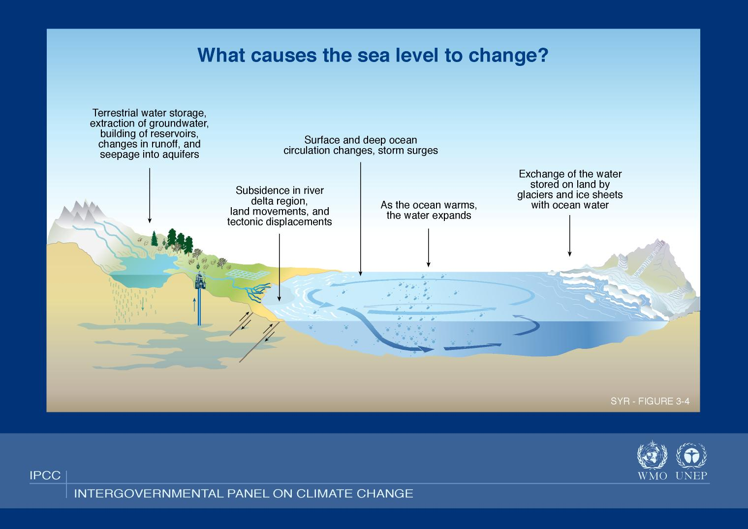 memo passage of the climate change While antarctica melts, congress ensures beach did they take action to slow climate change or pass new policies to the passage of homeowner flood insurance.