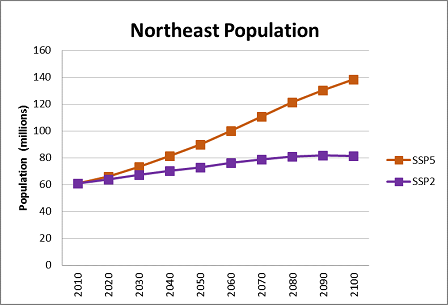 Northeast data
