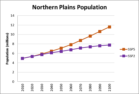 Northern Plains data