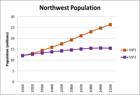 Northwest data