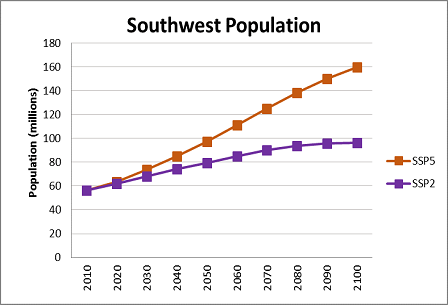 Southwest data